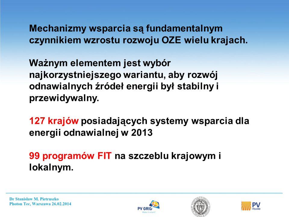 Mechanizmy wspierania rozwoju OZE