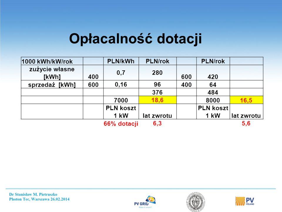 Propozycja zmian w Prawie Energetycznym w 2014 r.