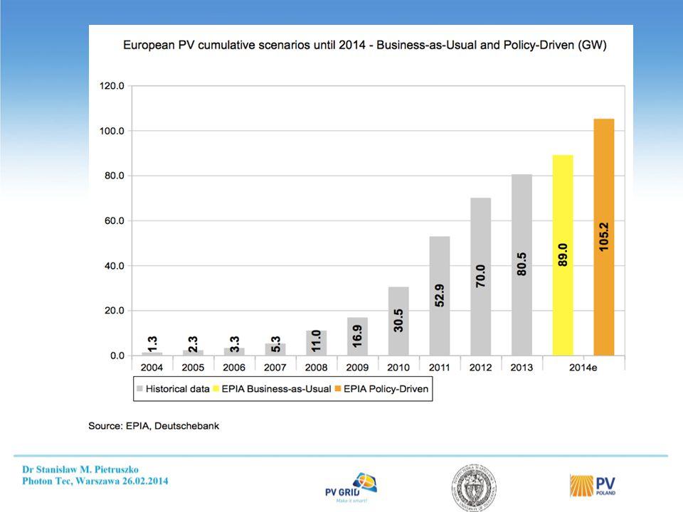 Wielka Brytania 2,706 GW 1 GW w 2013, 0,78 GW w 2012