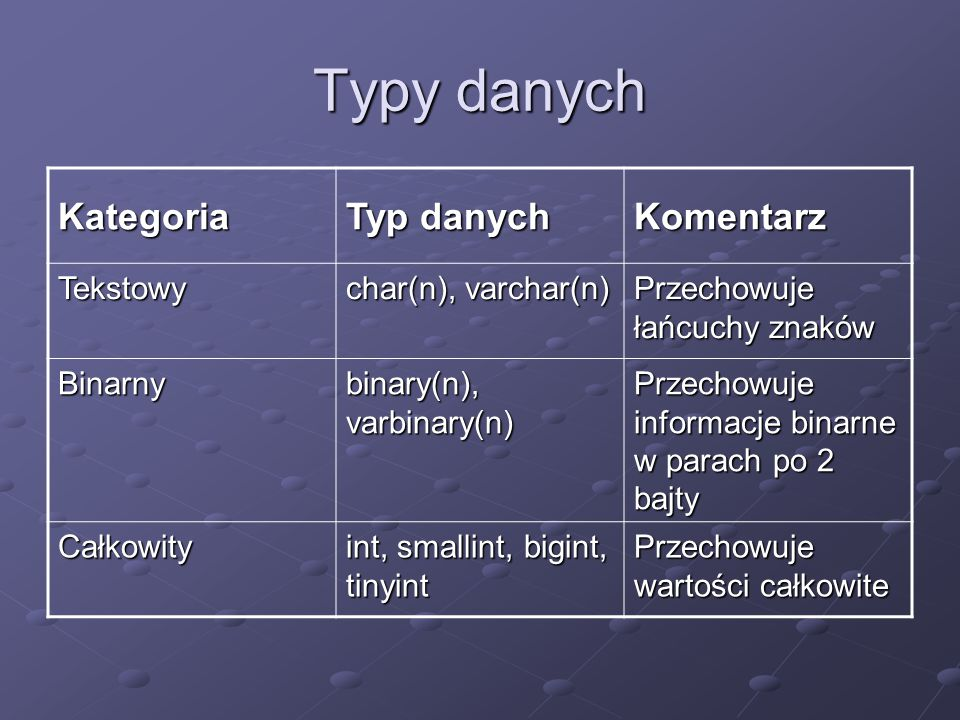 Typy danych Kategoria Typ danych Komentarz Tekstowy