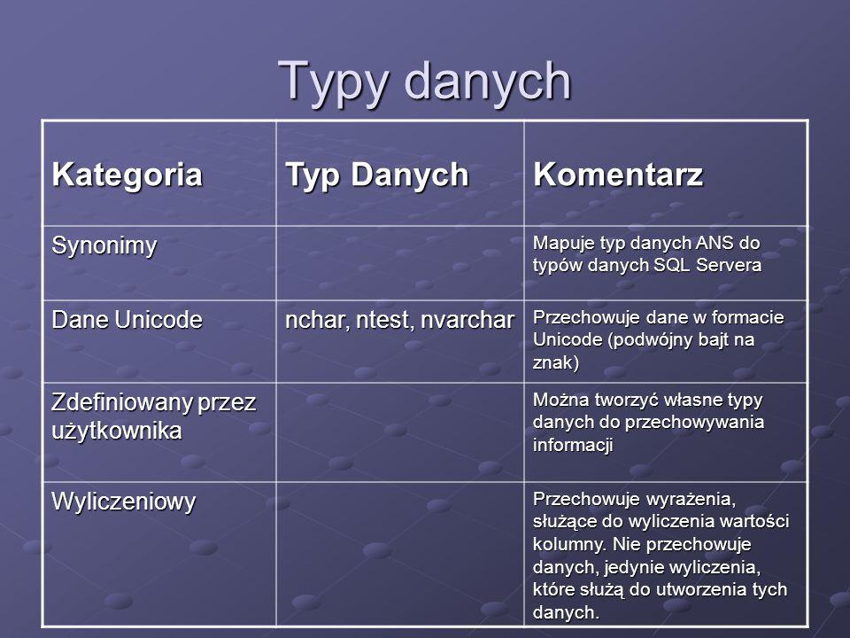 Typy danych Kategoria Typ Danych Komentarz Synonimy Dane Unicode