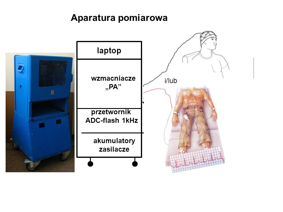 """Aparatura pomiarowa laptop wzmacniacze i/lub """"PA X 64 przetwornik"""