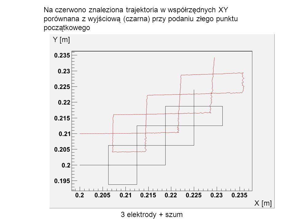 Na czerwono znaleziona trajektoria w współrzędnych XY
