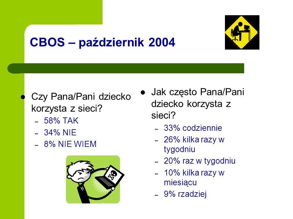 CBOS – październik 2004 Jak często Pana/Pani dziecko korzysta z sieci