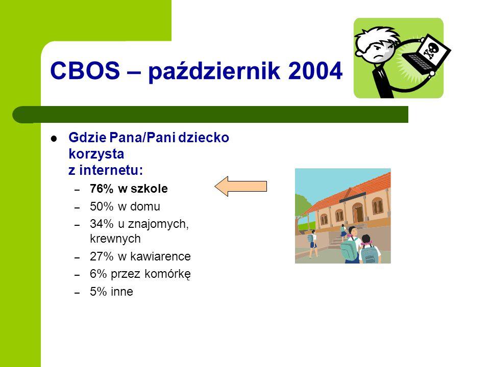 CBOS – październik 2004 Gdzie Pana/Pani dziecko korzysta z internetu:
