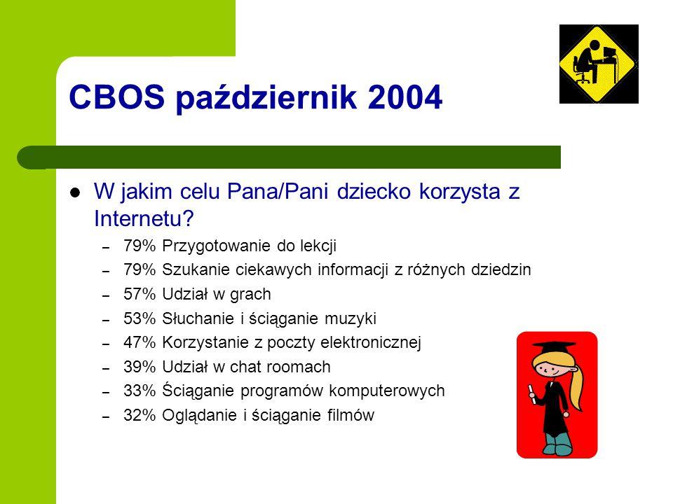 CBOS październik 2004 W jakim celu Pana/Pani dziecko korzysta z Internetu 79% Przygotowanie do lekcji.