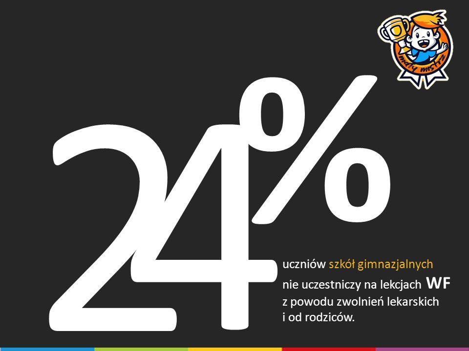4 2 % uczniów szkół gimnazjalnych nie uczestniczy na lekcjach WF
