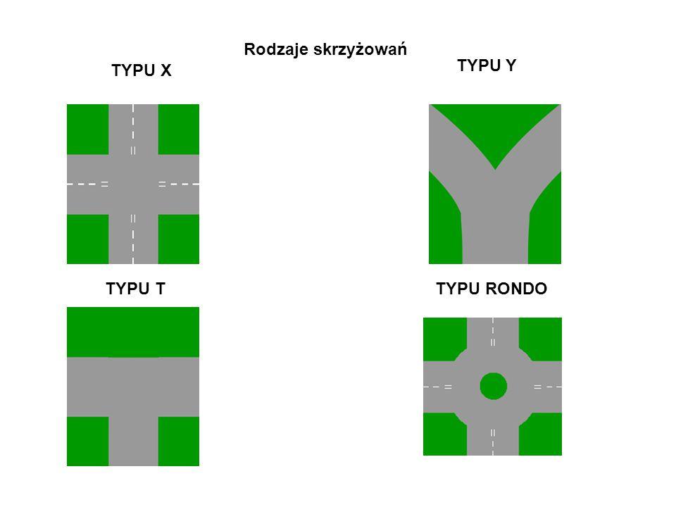 Rodzaje skrzyżowań TYPU Y TYPU X TYPU T TYPU RONDO