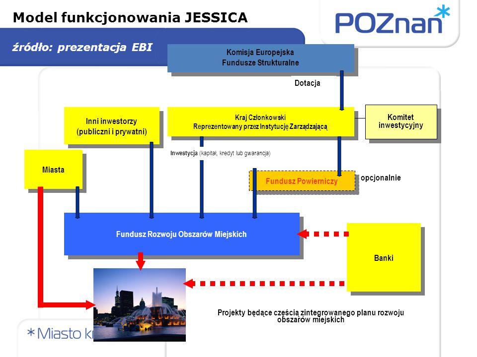 Model funkcjonowania JESSICA źródło: prezentacja EBI