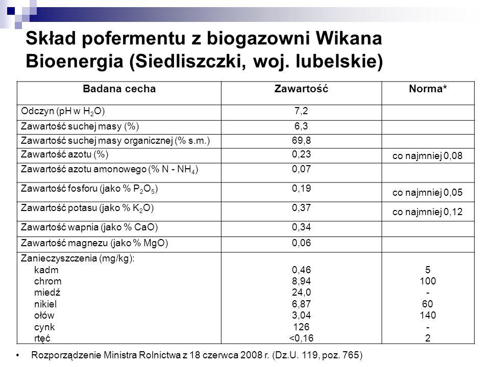 Skład pofermentu z biogazowni Wikana Bioenergia (Siedliszczki, woj