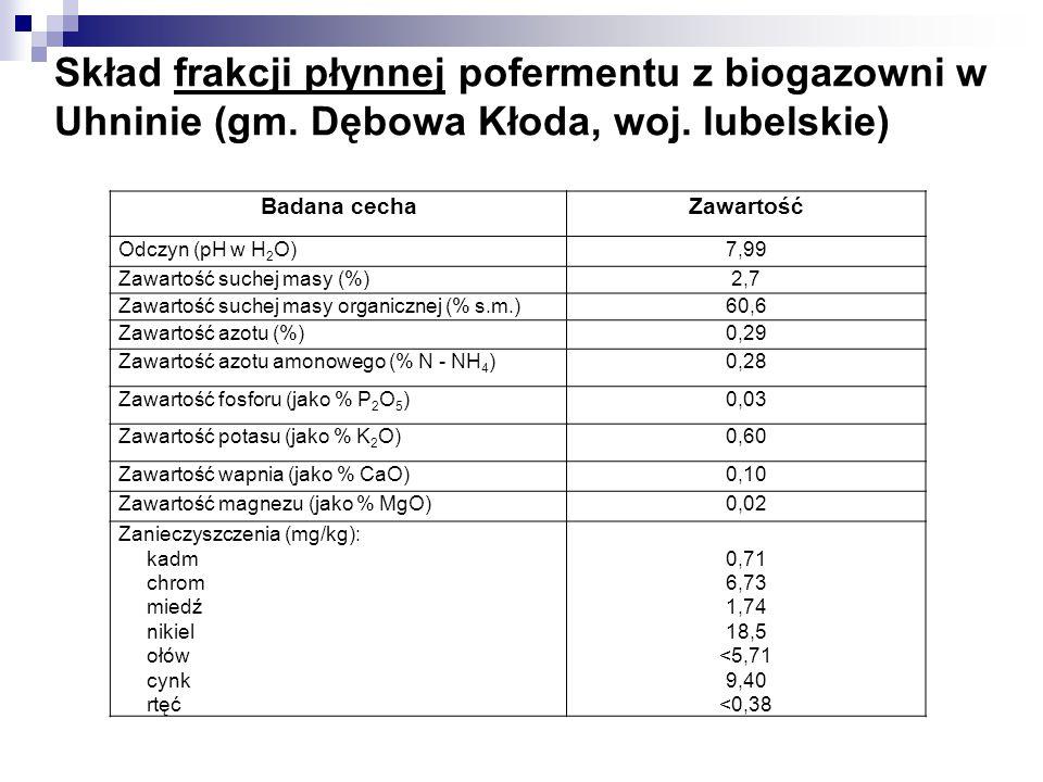 Skład frakcji płynnej pofermentu z biogazowni w Uhninie (gm