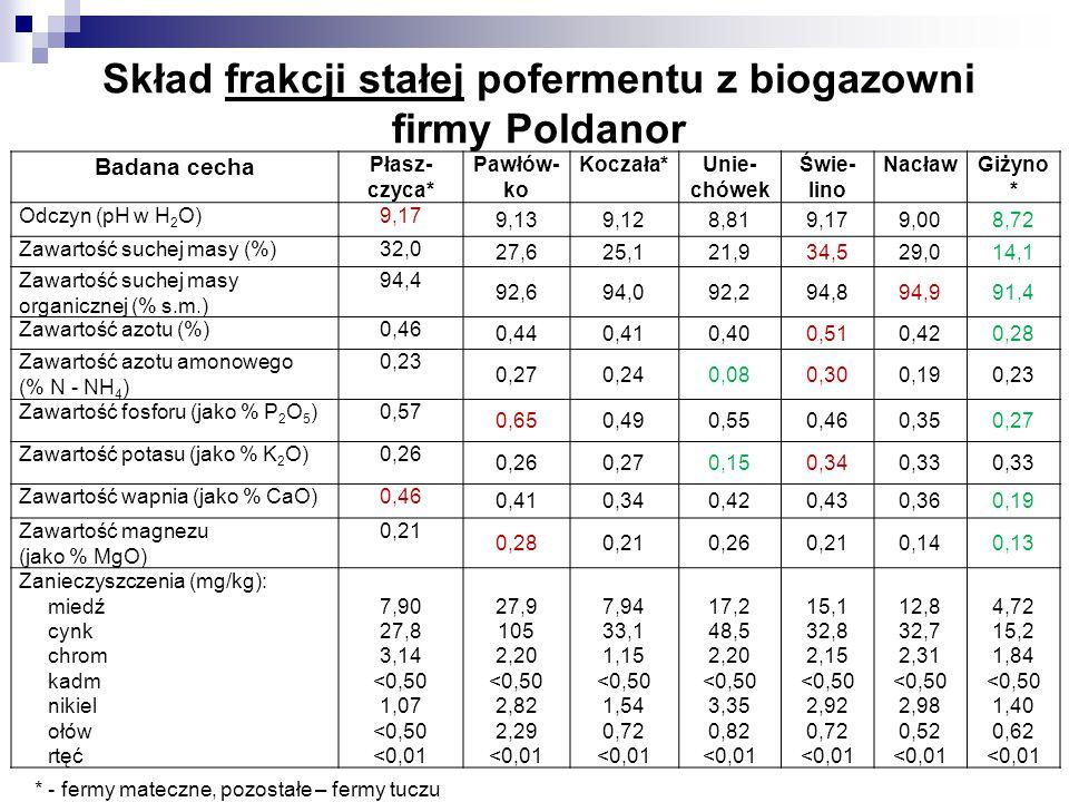 Skład frakcji stałej pofermentu z biogazowni firmy Poldanor