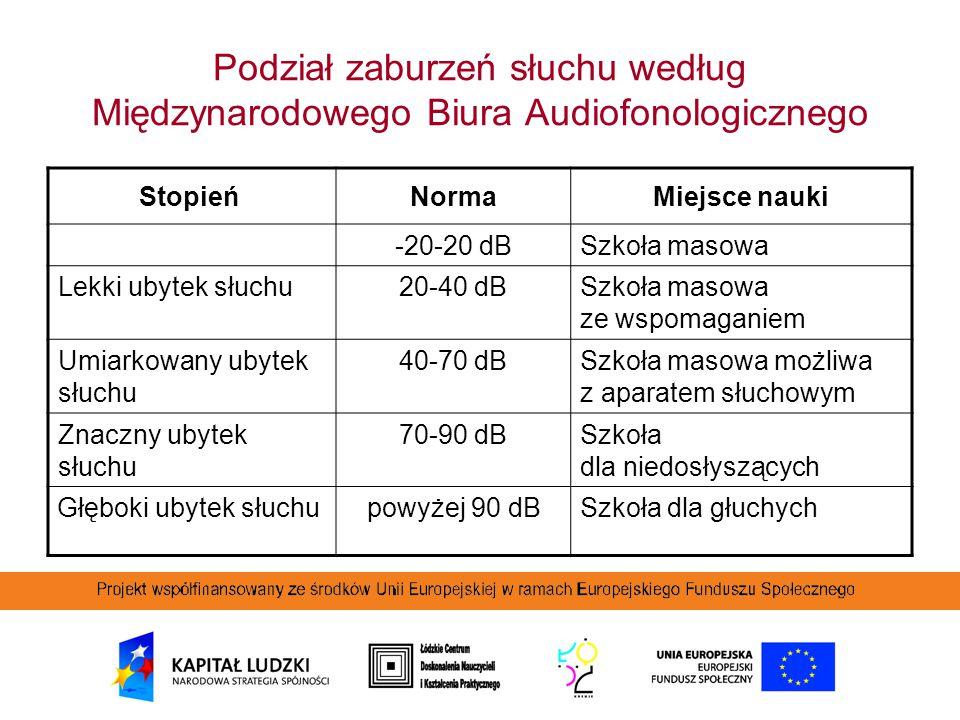 Podział zaburzeń słuchu według Międzynarodowego Biura Audiofonologicznego