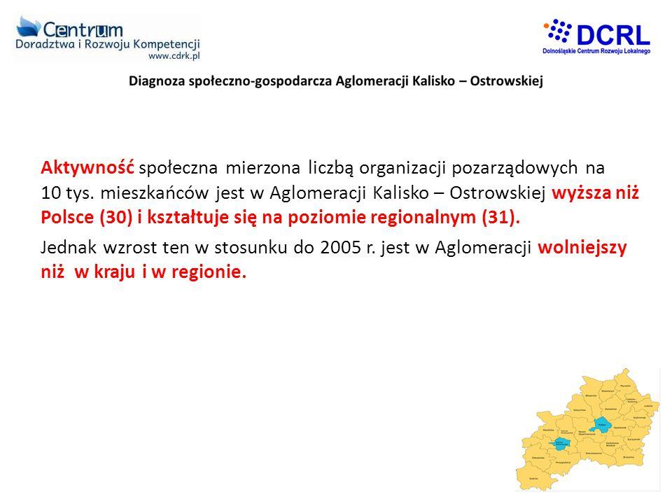 Aktywność społeczna mierzona liczbą organizacji pozarządowych na 10 tys. mieszkańców jest w Aglomeracji Kalisko – Ostrowskiej wyższa niż Polsce (30) i kształtuje się na poziomie regionalnym (31).