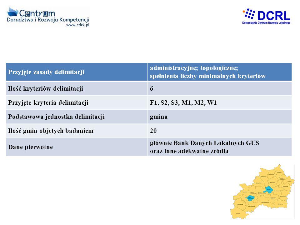Analiza określająca granice lub różne warianty zasięgu obszaru funkcjonalnego Podstawowe atrybuty procesu delimitacja dla MOF – Aglomeracja Kalisko-Ostrowska