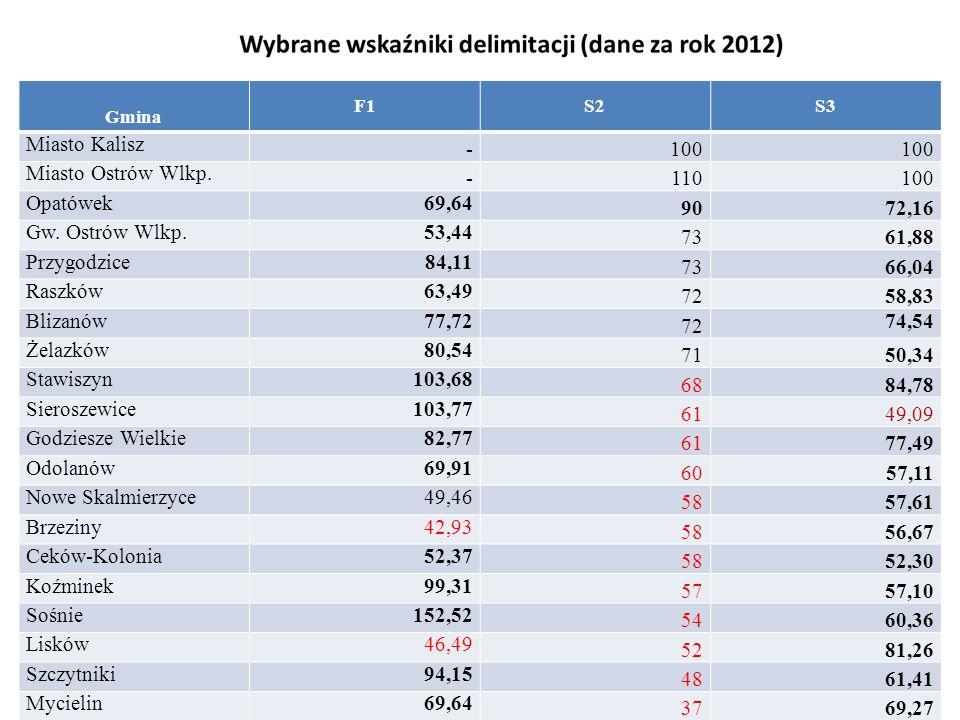 Miasto Kalisz - 100 Miasto Ostrów Wlkp. 110 Opatówek 69,64 90 72,16