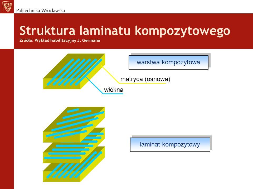 Struktura laminatu kompozytowego Źródło: Wykład habilitacyjny J