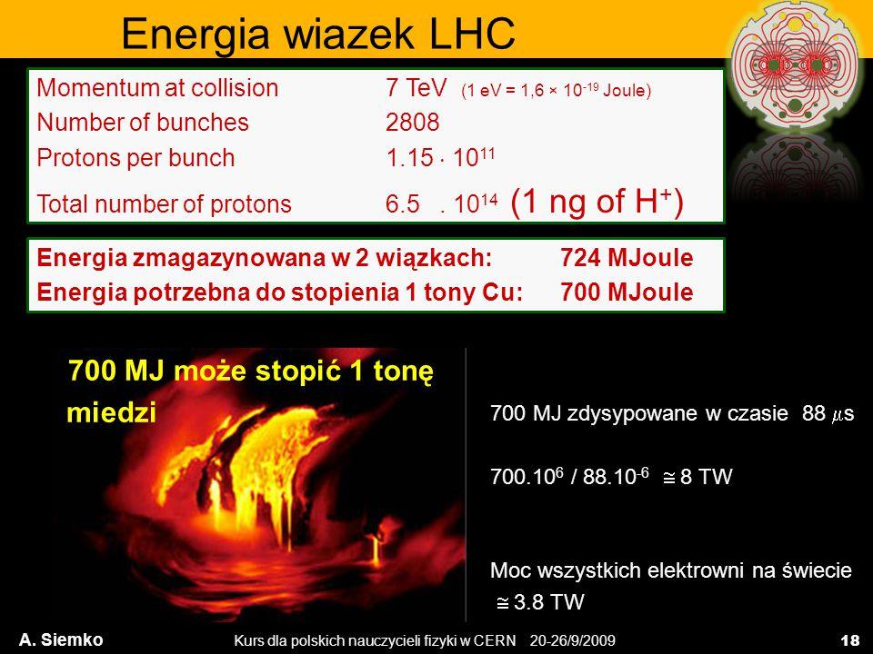 Energia wiazek LHC 700 MJ może stopić 1 tonę miedzi