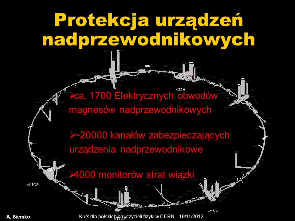 Protekcja urządzeń nadprzewodnikowych
