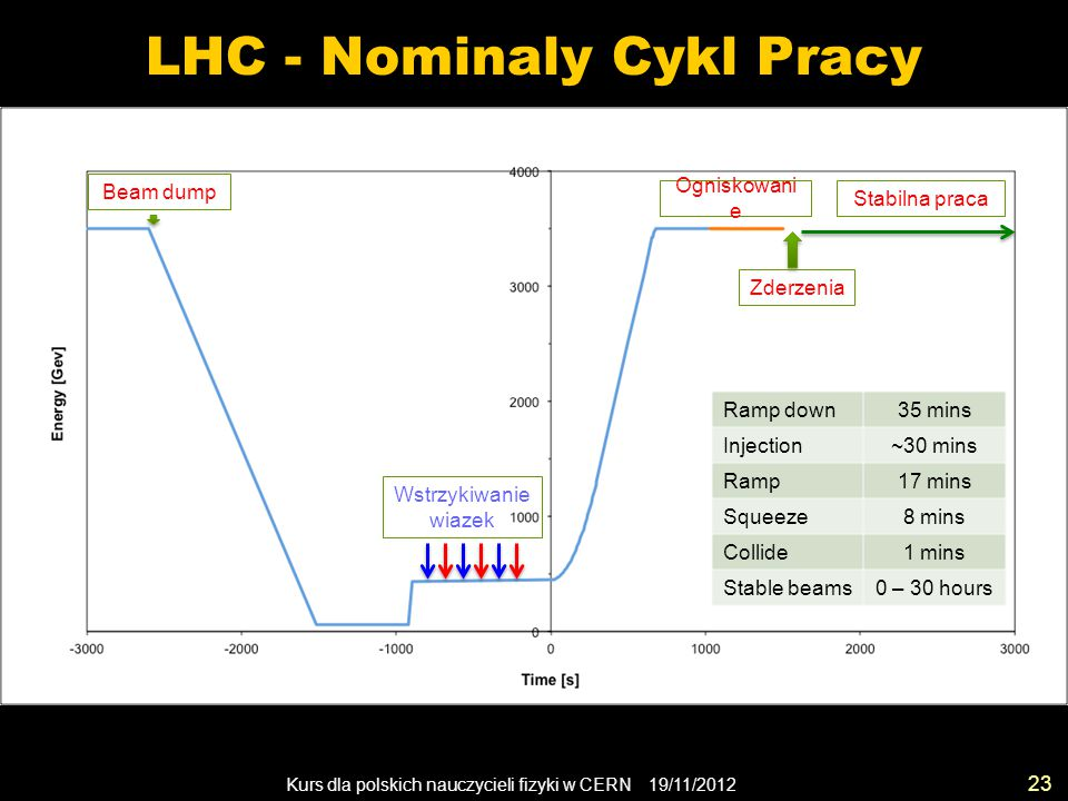 LHC - Nominaly Cykl Pracy