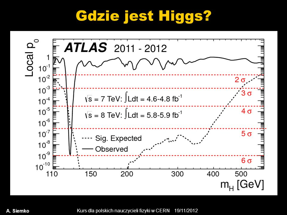 Gdzie jest Higgs A. Siemko