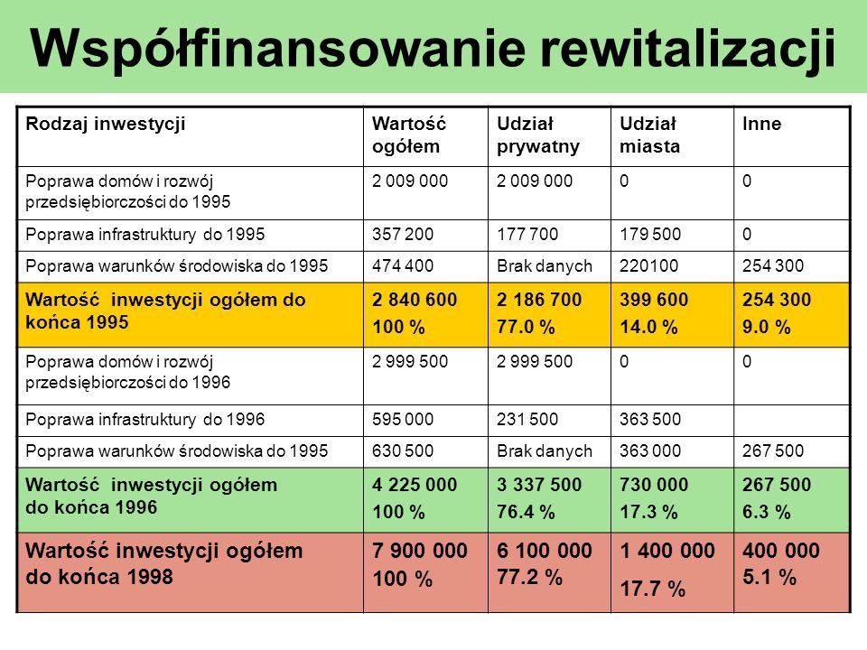 Współfinansowanie rewitalizacji