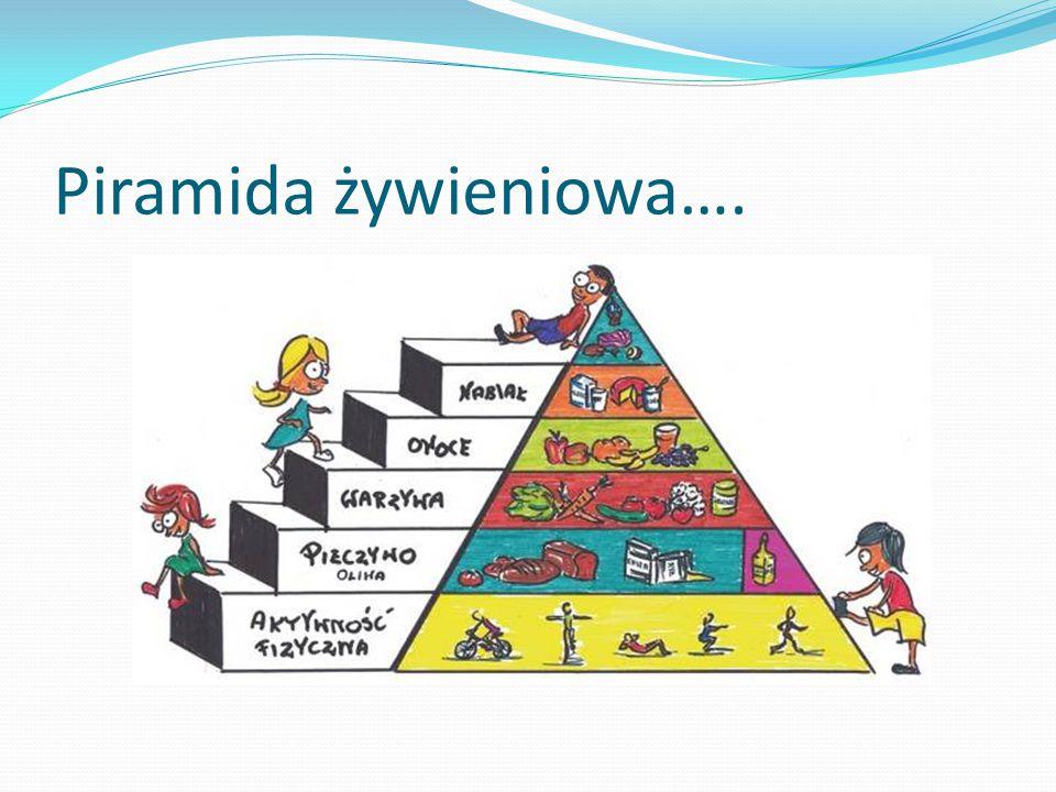 Piramida żywieniowa….