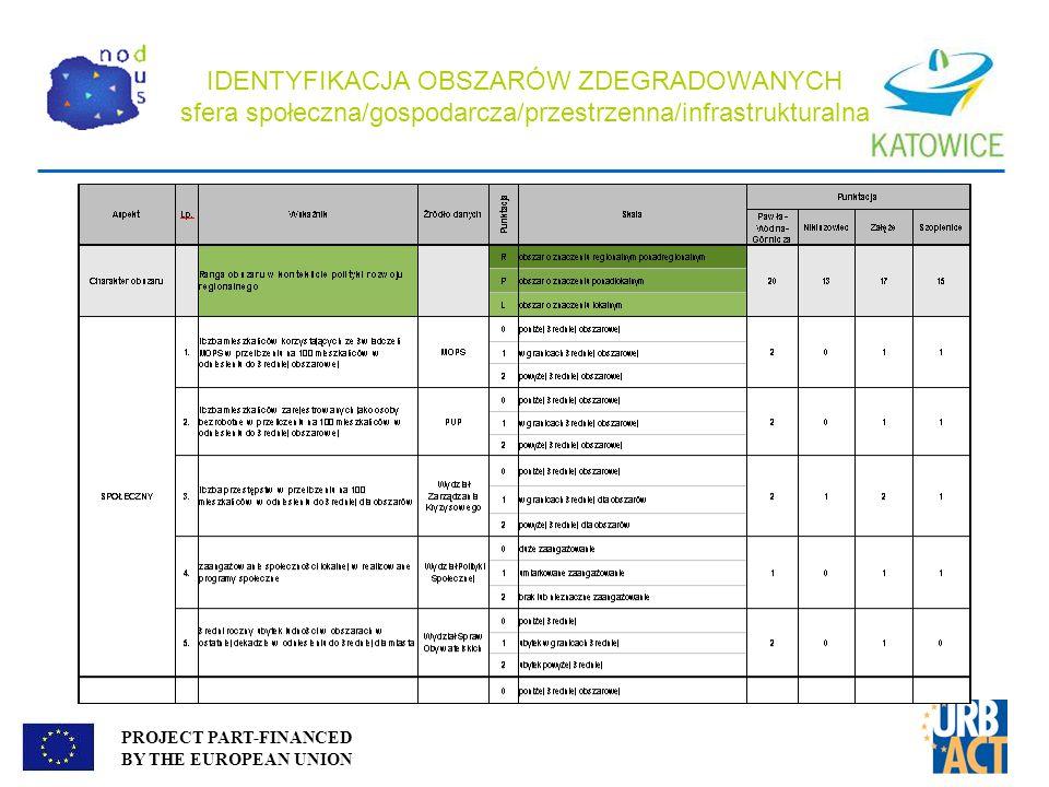 IDENTYFIKACJA OBSZARÓW ZDEGRADOWANYCH sfera społeczna/gospodarcza/przestrzenna/infrastrukturalna