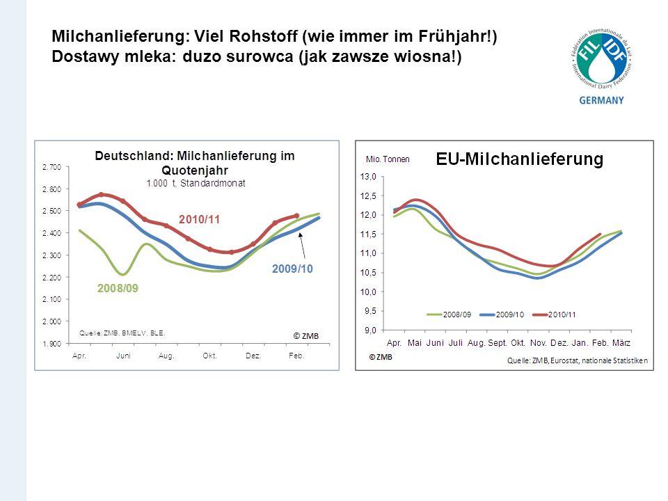 Milchanlieferung: Viel Rohstoff (wie immer im Frühjahr!)