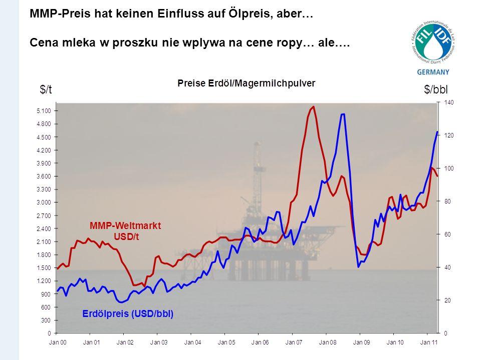 MMP-Preis hat keinen Einfluss auf Ölpreis, aber…
