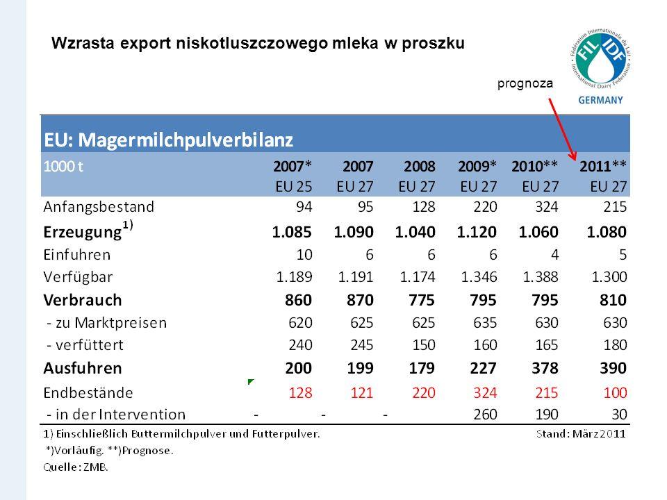 Wzrasta export niskotluszczowego mleka w proszku