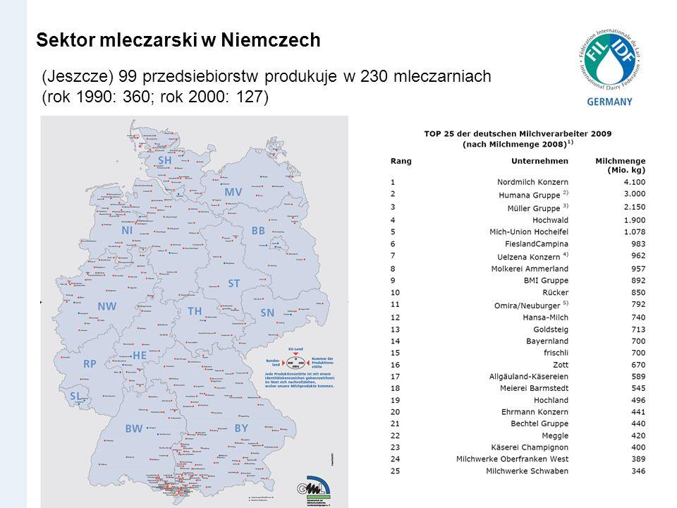 Sektor mleczarski w Niemczech