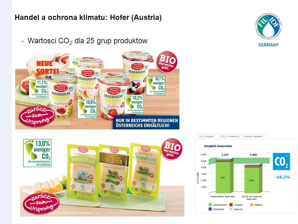 Handel Handel a ochrona klimatu: Hofer (Austria) Wartosci CO2 dla 25 grup produktow