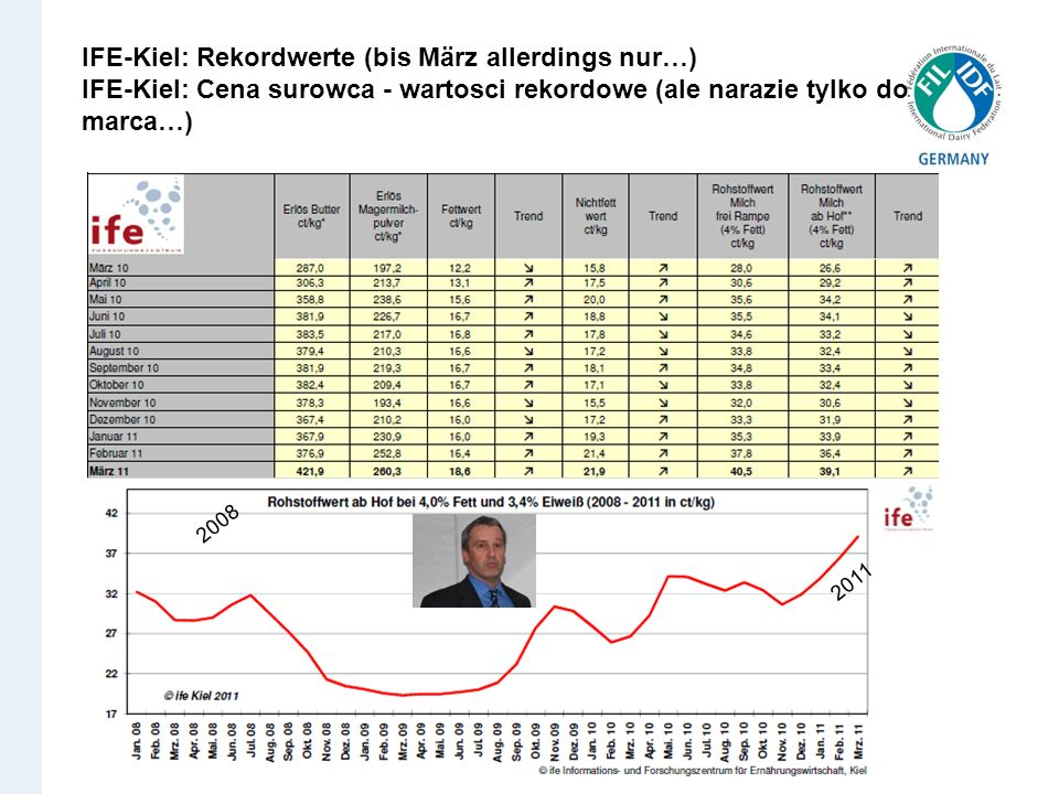 IFE-Kiel: Rekordwerte (bis März allerdings nur…) IFE-Kiel: Cena surowca - wartosci rekordowe (ale narazie tylko do marca…)