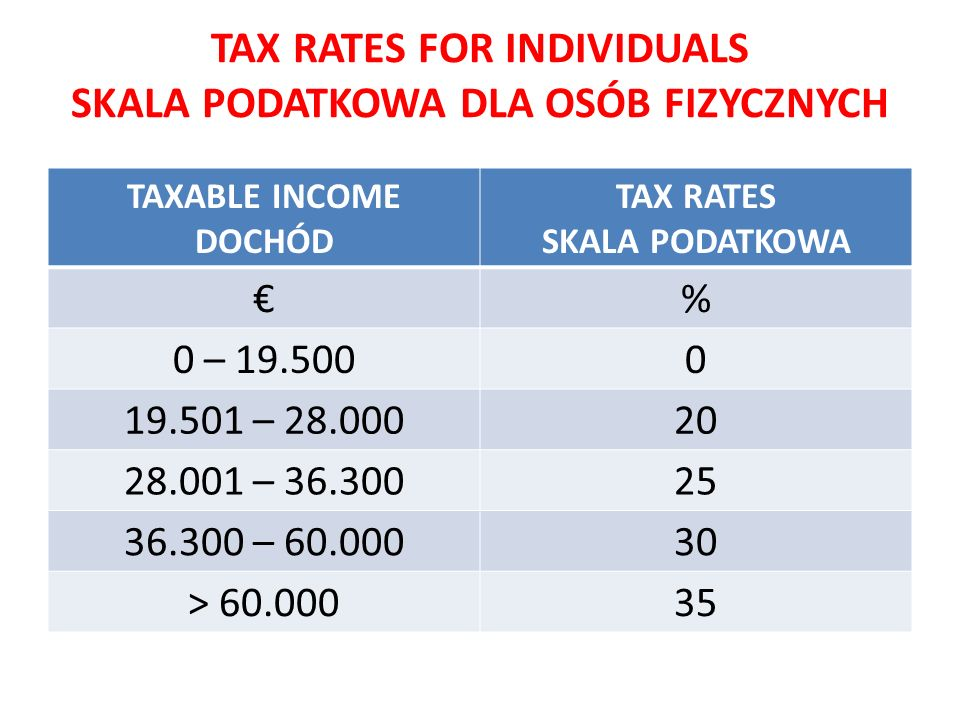 TAX RATES FOR INDIVIDUALS SKALA PODATKOWA DLA OSÓB FIZYCZNYCH