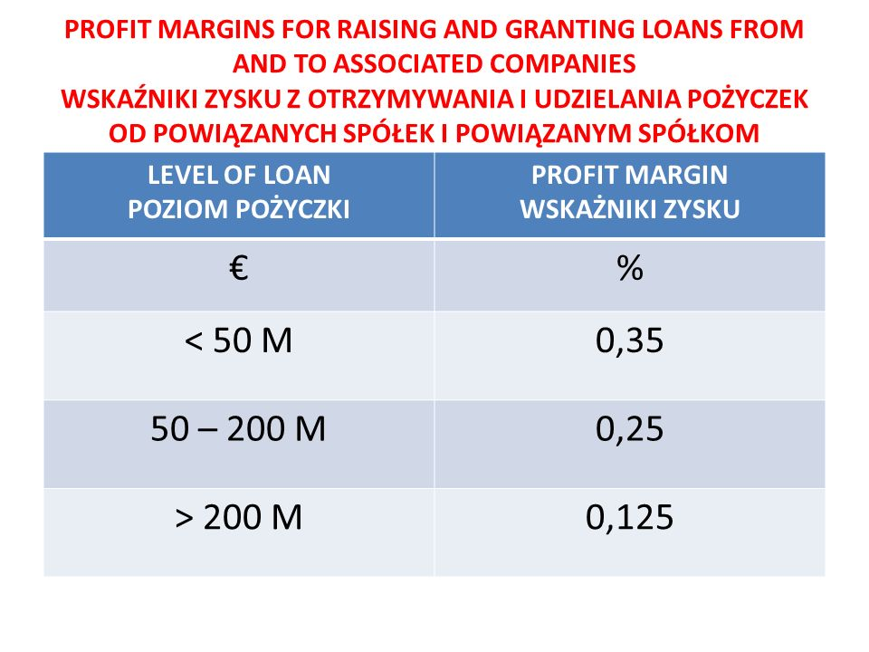 PROFIT MARGINS FOR RAISING AND GRANTING LOANS FROM AND TO ASSOCIATED COMPANIES WSKAŹNIKI ZYSKU Z OTRZYMYWANIA I UDZIELANIA POŻYCZEK OD POWIĄZANYCH SPÓŁEK I POWIĄZANYM SPÓŁKOM