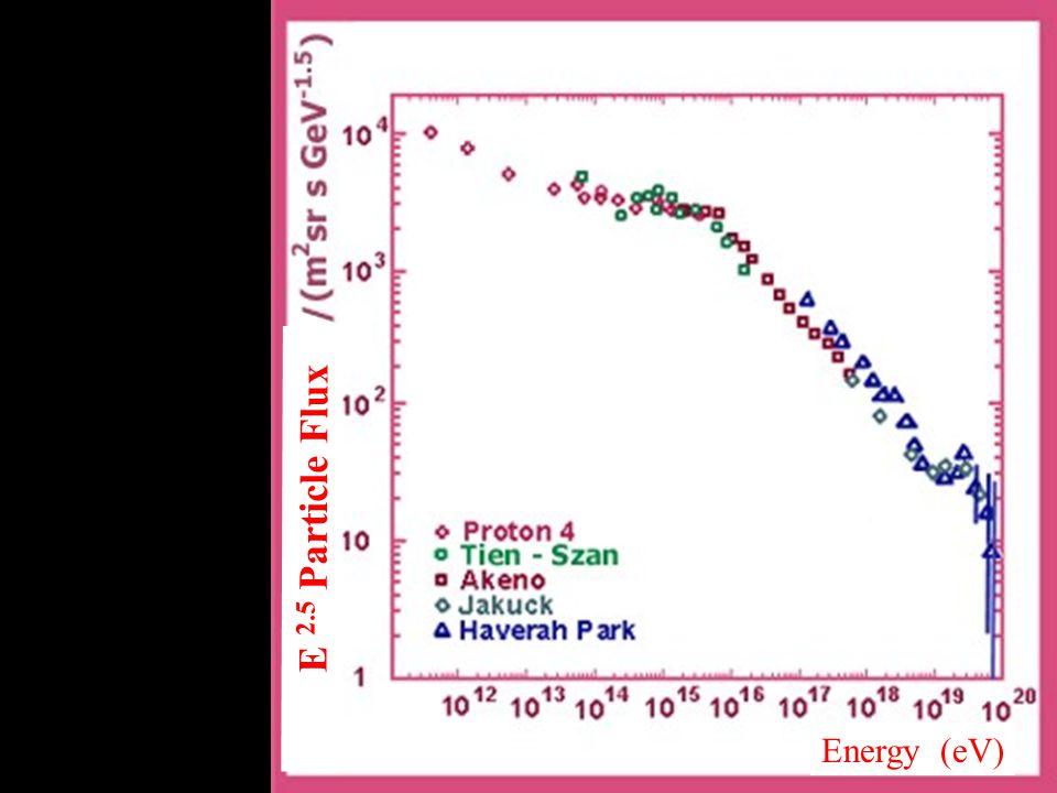 Zakres wysokich energii E 2.5 Particle Flux Energy (eV)