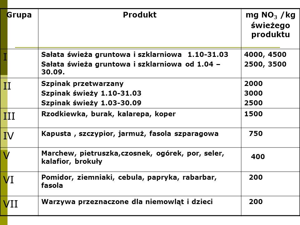 I II III IV V 400 VI VII Grupa Produkt mg NO3 /kg świeżego produktu