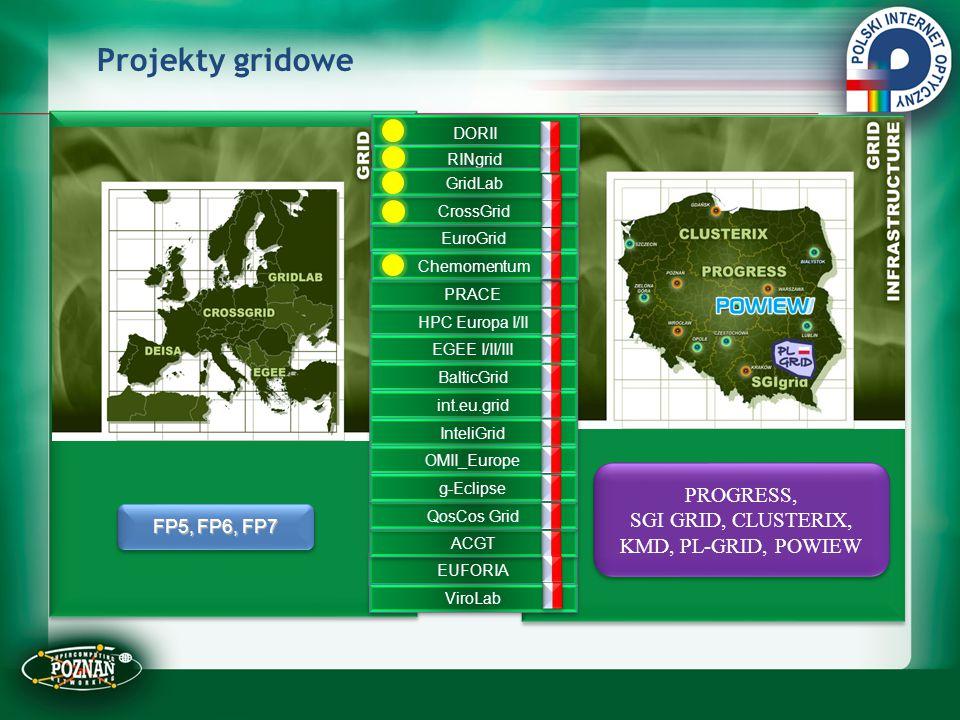 Projekty gridowe PROGRESS, SGI GRID, CLUSTERIX, KMD, PL-GRID, POWIEW