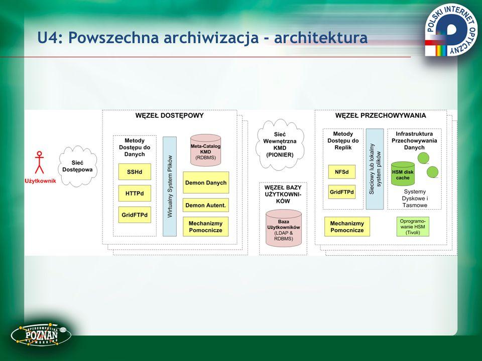 U4: Powszechna archiwizacja - architektura