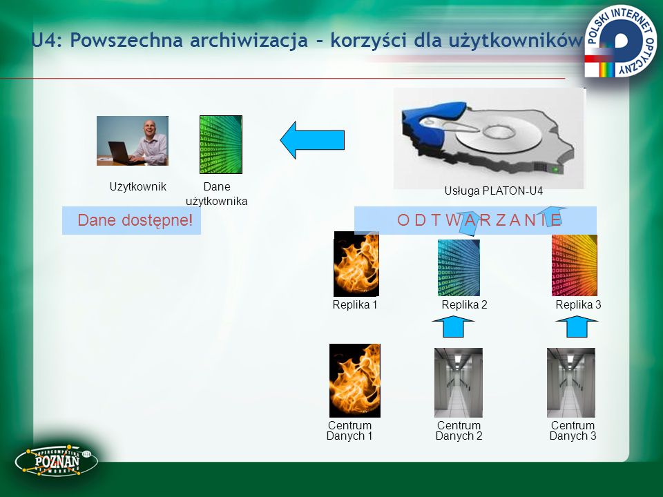 U4: Powszechna archiwizacja – korzyści dla użytkowników