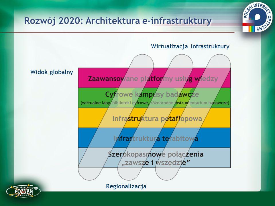 Rozwój 2020: Architektura e-infrastruktury