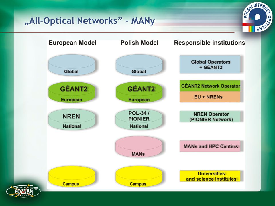 """All-Optical Networks - MANy"