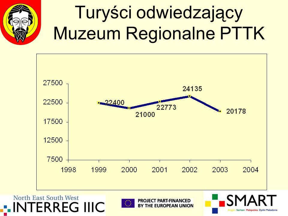 Turyści odwiedzający Muzeum Regionalne PTTK