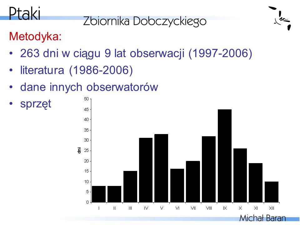 Metodyka: 263 dni w ciągu 9 lat obserwacji (1997-2006) literatura (1986-2006) dane innych obserwatorów.