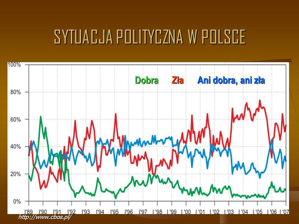 SYTUACJA POLITYCZNA W POLSCE