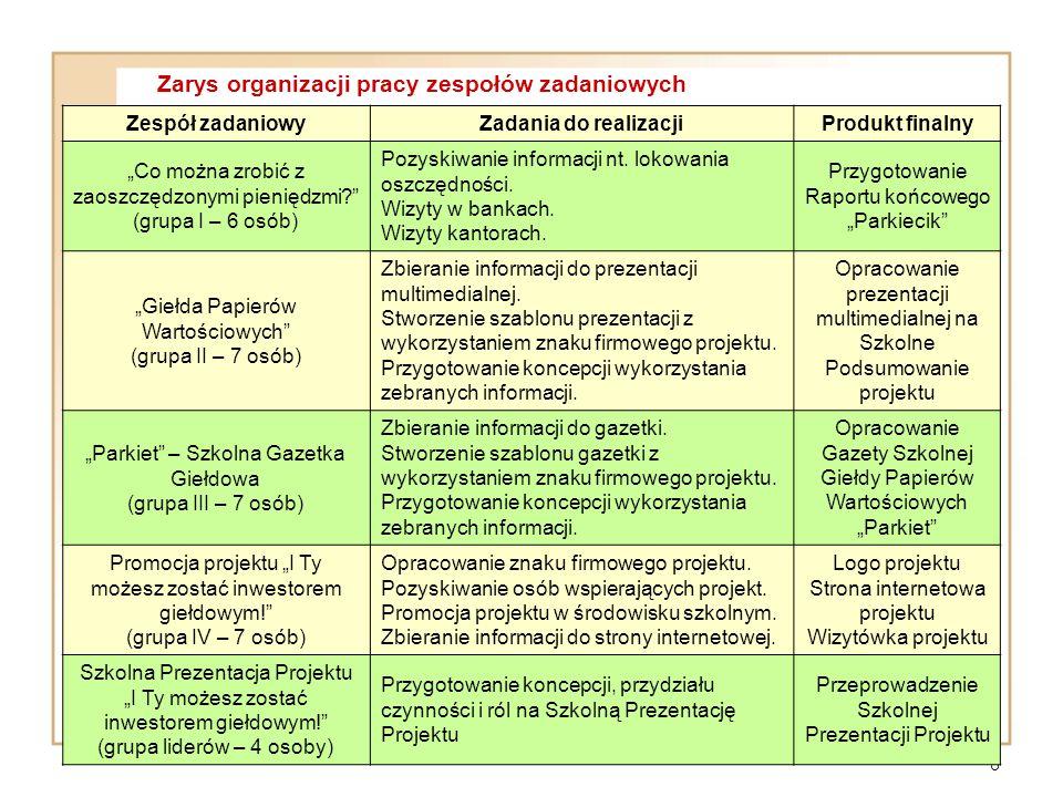 Zarys organizacji pracy zespołów zadaniowych