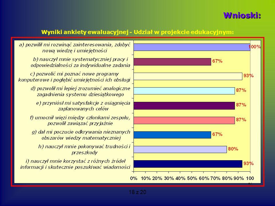 Wyniki ankiety ewaluacyjnej - Udział w projekcie edukacyjnym: