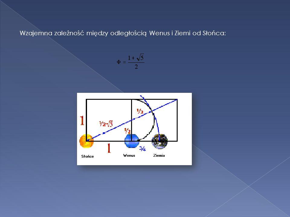 Wzajemna zależność między odległością Wenus i Ziemi od Słońca: