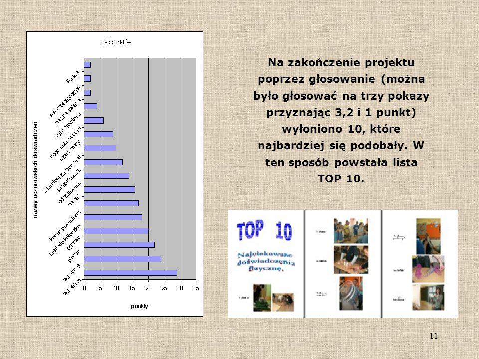 Na zakończenie projektu poprzez głosowanie (można było głosować na trzy pokazy przyznając 3,2 i 1 punkt) wyłoniono 10, które najbardziej się podobały.